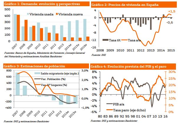1070.graficos-informe-vivienda-bankinter-julio-2015
